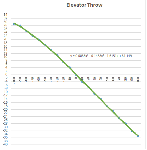 Elevator Throw.png