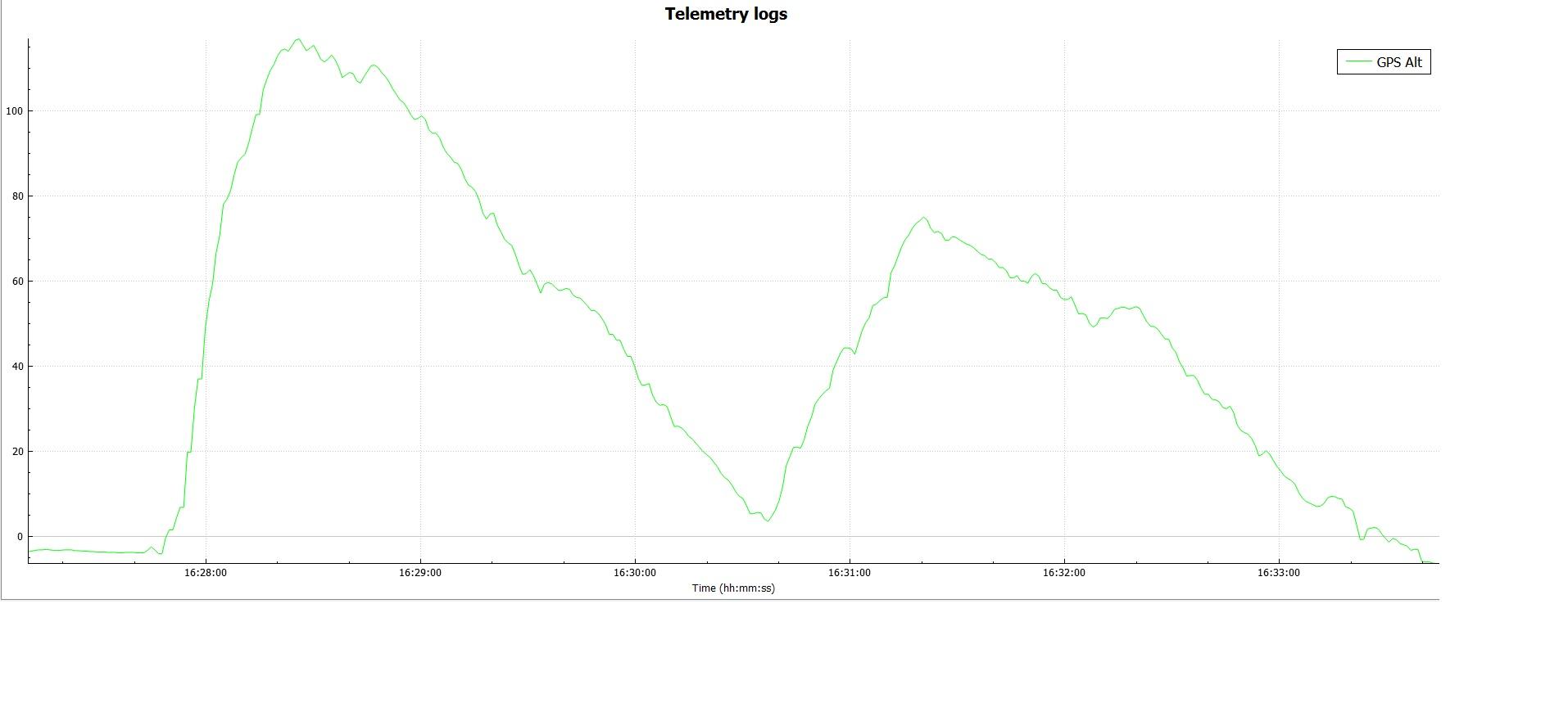 GPS Logfile ALT Hoogten van 0 tot 100 m..jpg