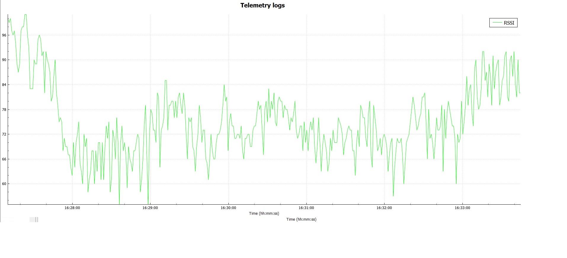 GPS Logfile RSSI van 0 tot 100 m..jpg